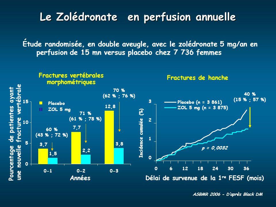ASBMR 2006 - Daprès Black DM Fractures vertébrales morphométriques Le Zolédronate en perfusion annuelle Fractures de hanche p = 0,0032 40 % (15 % ; 57