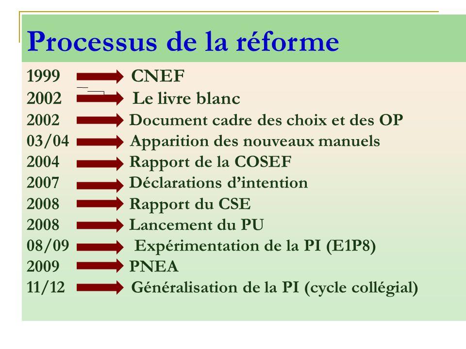 1999 CNEF 2002 Le livre blanc 2002 Document cadre des choix et des OP 03/04 Apparition des nouveaux manuels 2004 Rapport de la COSEF 2007 Déclarations