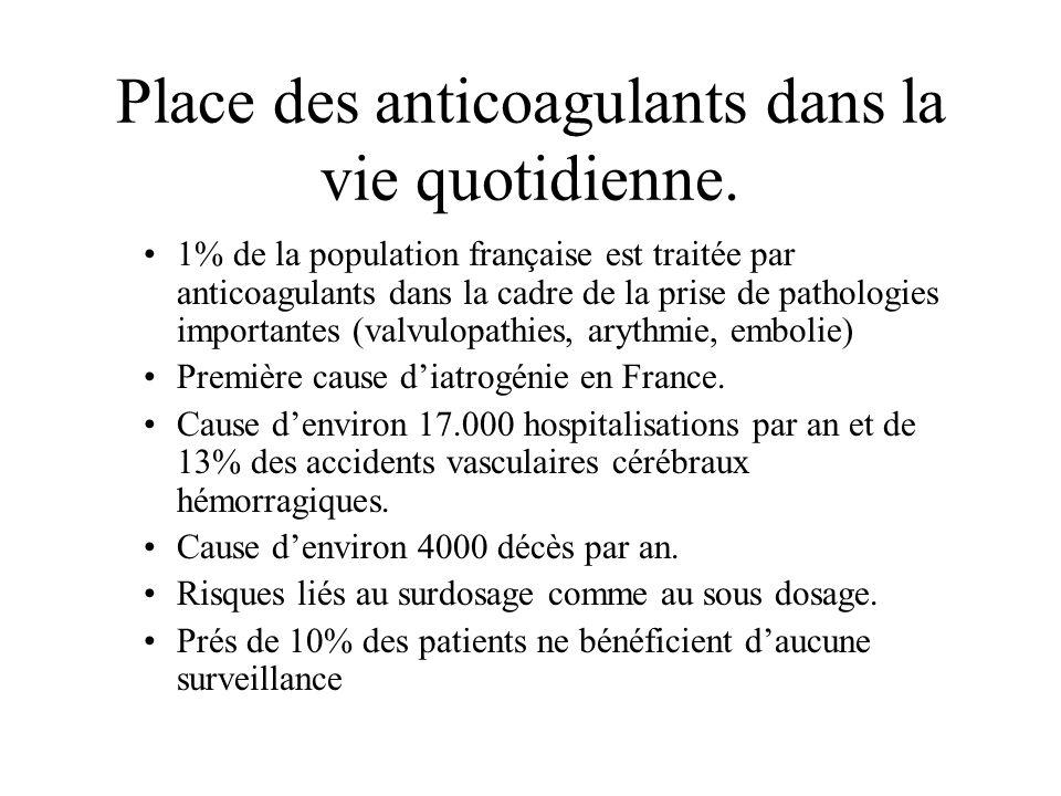 Place des anticoagulants dans la vie quotidienne. 1% de la population française est traitée par anticoagulants dans la cadre de la prise de pathologie