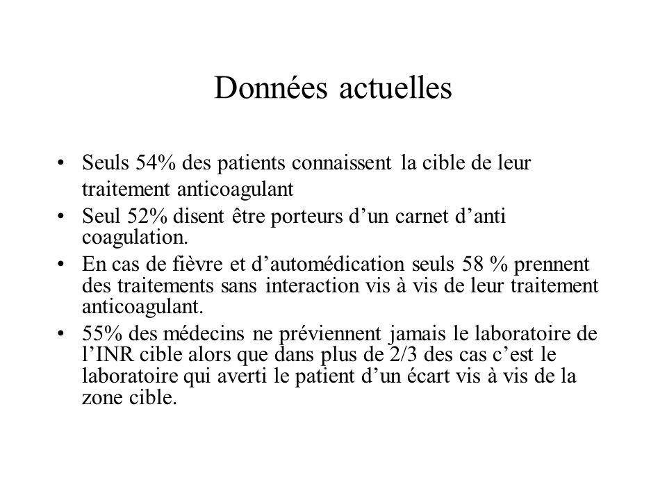 Données actuelles Seuls 54% des patients connaissent la cible de leur traitement anticoagulant Seul 52% disent être porteurs dun carnet danti coagulat