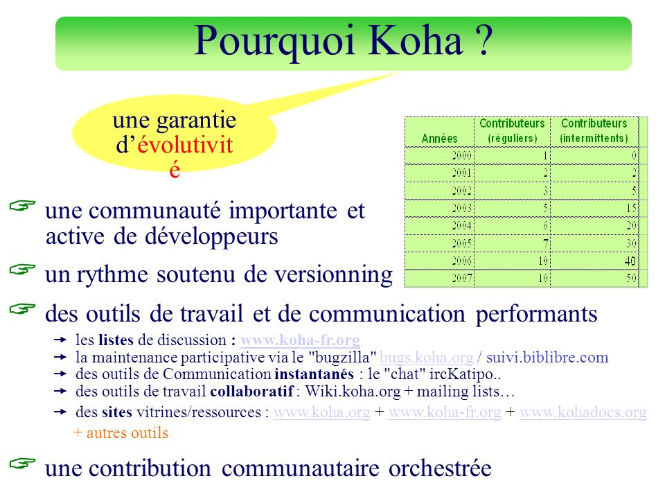 des outils de travail et de communication performants les listes de discussion : www.koha-fr.orgwww.koha-fr.org la maintenance participative via le