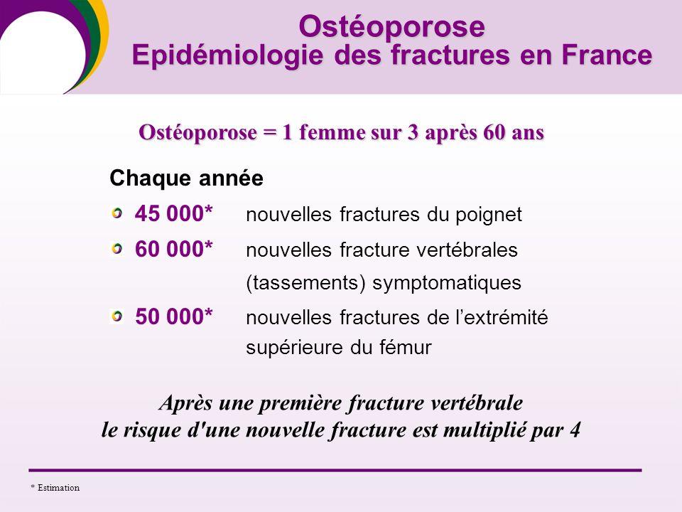 Ostéoporose Epidémiologie des fractures en France Chaque année 45 000* nouvelles fractures du poignet 60 000* nouvelles fracture vertébrales (tassemen
