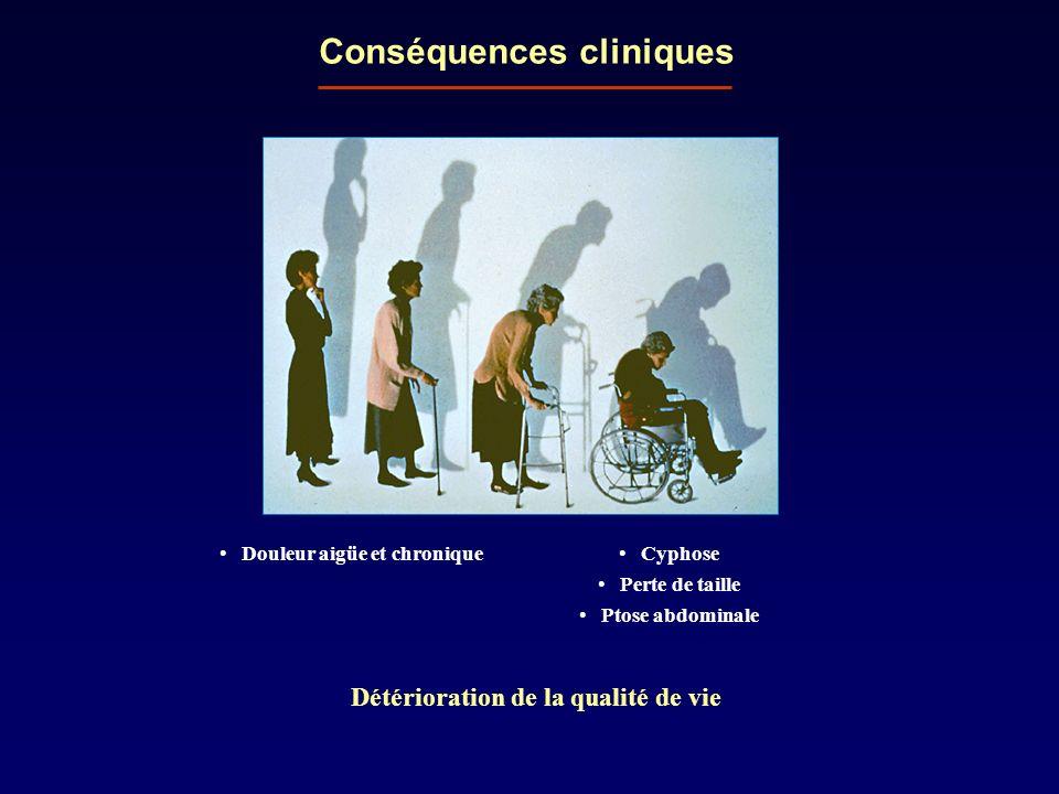 Conséquences cliniques Cyphose Perte de taille Ptose abdominale Douleur aigüe et chronique Détérioration de la qualité de vie