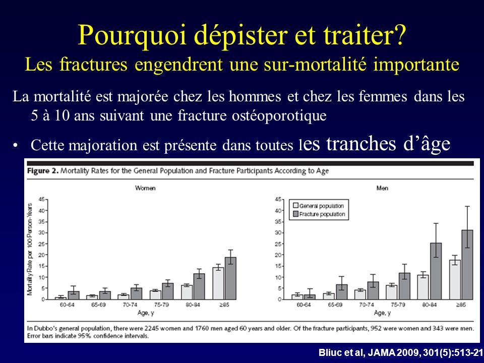 Pourquoi dépister et traiter? Les fractures engendrent une sur-mortalité importante La mortalité est majorée chez les hommes et chez les femmes dans l