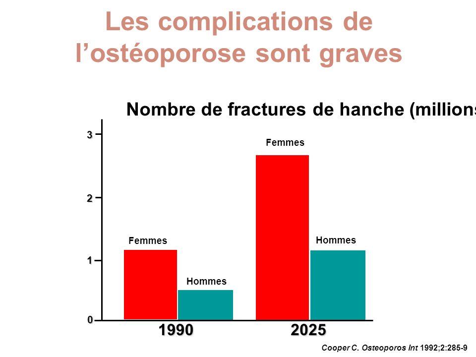 Cooper C. Osteoporos Int 1992;2:285-9 Nombre de fractures de hanche (millions)1 2 3 19902025 0 Hommes Femmes Hommes Les complications de lostéoporose