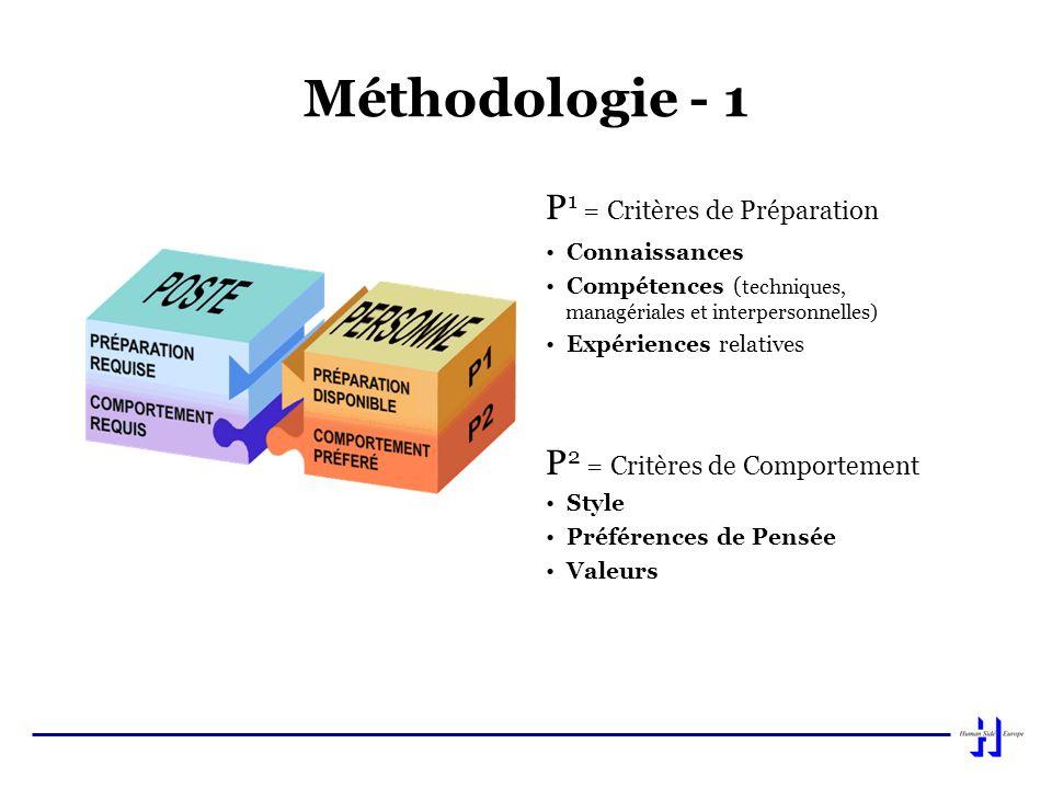 Méthodologie - 1 P 1 = Critères de Préparation Connaissances Compétences ( techniques, managériales et interpersonnelles) Expériences relatives P 2 =