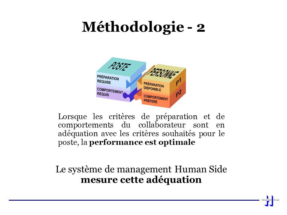 Méthodologie - 2 Lorsque les critères de préparation et de comportements du collaborateur sont en adéquation avec les critères souhaités pour le poste