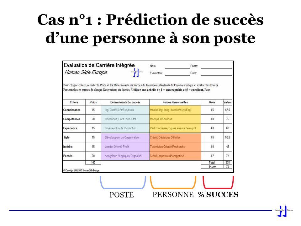 Cas n°1 : Prédiction de succès dune personne à son poste POSTE PERSONNE% SUCCES