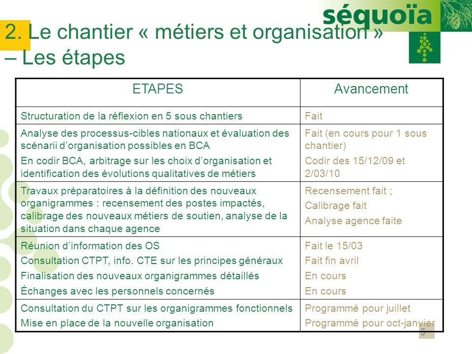 5 2. Le chantier « métiers et organisation » – Les étapes ETAPESAvancement Structuration de la réflexion en 5 sous chantiersFait Analyse des processus
