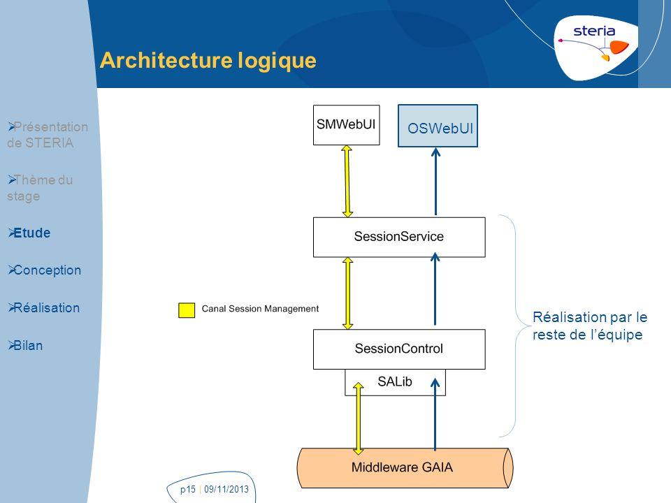 Architecture logique | 09/11/2013p15 OSWebUI Périmètre du stage Présentation de STERIA Thème du stage Etude Conception Réalisation Bilan Réalisation p