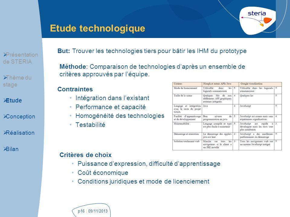 Etude technologique | 09/11/2013p16 Contraintes Intégration dans lexistant Performance et capacité Homogénéité des technologies Testabilité Présentati