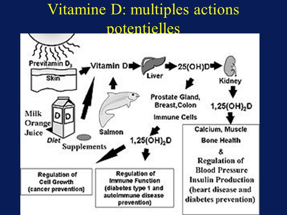 Action biologique de la Vitamine D La forme circulante qui reflète les stocks de lorganisme est la 25(OH)D Action biologique est due à la 1,25 (OH)2 D3 qui a la meilleur affinité pour le récepteur.