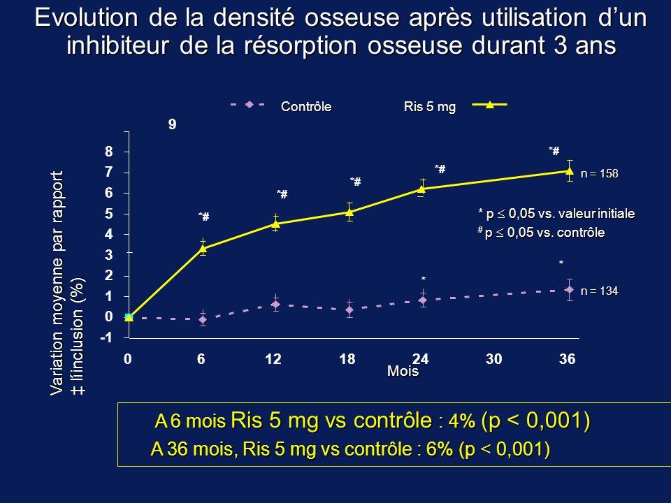 Evolution de la densité osseuse après utilisation dun inhibiteur de la résorption osseuse durant 3 ans Contrôle Ris 5 mg A 6 mois Ris 5 mg vs contrôle