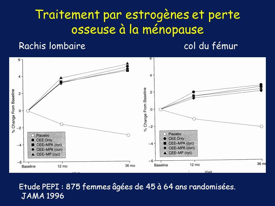 Traitement par estrogènes et perte osseuse à la ménopause Rachis lombairecol du fémur Etude PEPI : 875 femmes âgées de 45 à 64 ans randomisées. JAMA 1