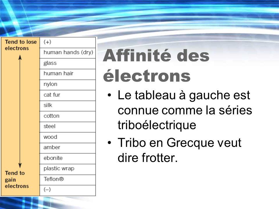 Affinité des électrons Le tableau à gauche est connue comme la séries triboélectrique Tribo en Grecque veut dire frotter.