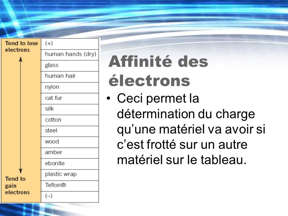Affinité des électrons Ceci permet la détermination du charge quune matériel va avoir si cest frotté sur un autre matériel sur le tableau.