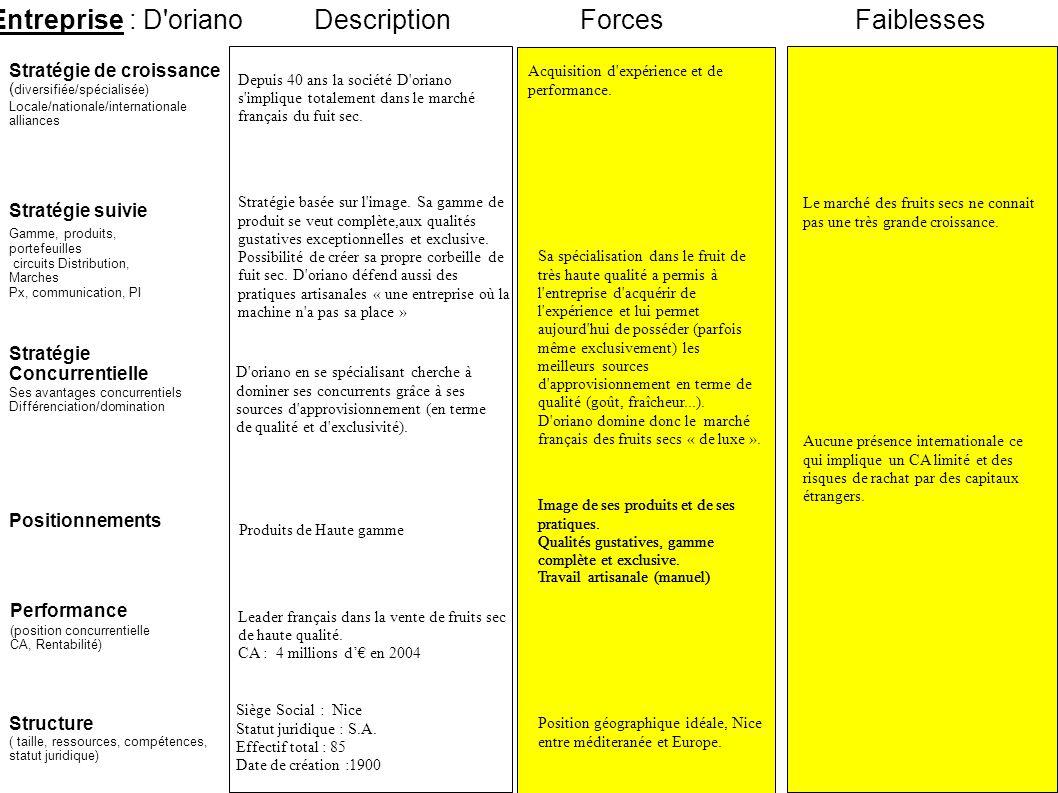 Entreprise : D'oriano Stratégie suivie Stratégie de croissance ( diversifiée/spécialisée) Locale/nationale/internationale alliances ForcesFaiblesses P