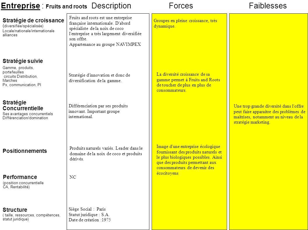 Entreprise : Fruits and roots Stratégie suivie Stratégie de croissance ( diversifiée/spécialisée) Locale/nationale/internationale alliances ForcesFaib