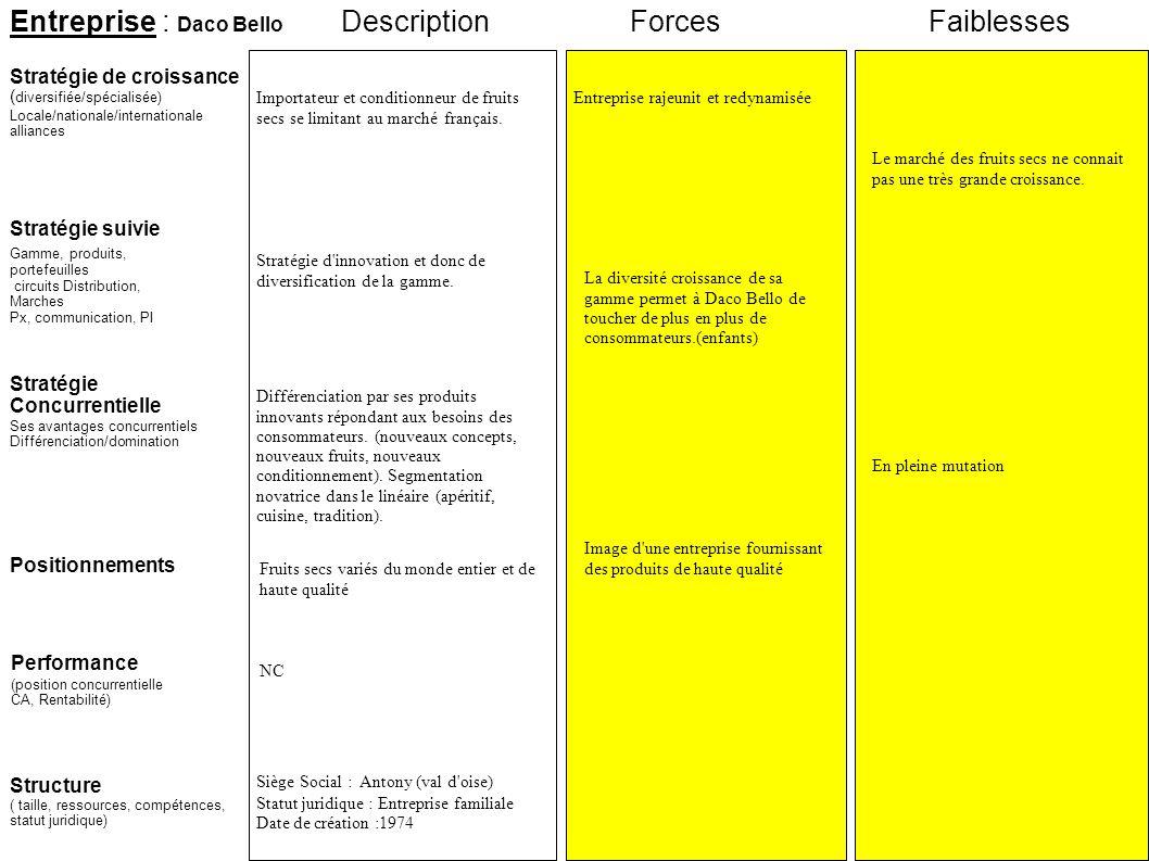 Entreprise : Daco Bello Stratégie suivie Stratégie de croissance ( diversifiée/spécialisée) Locale/nationale/internationale alliances ForcesFaiblesses