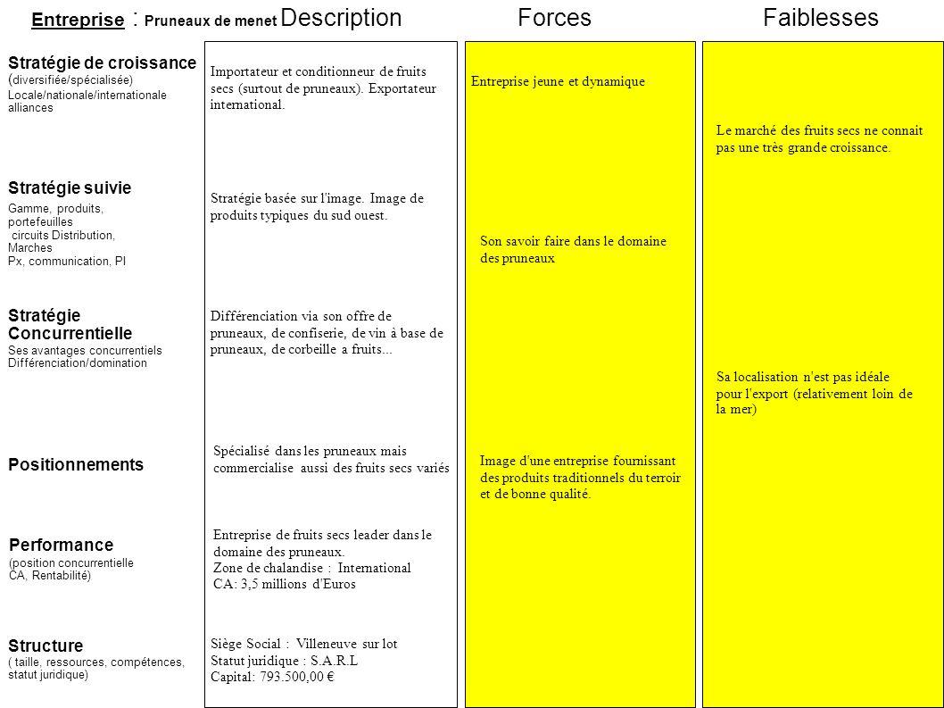 Entreprise : Pruneaux de menet Stratégie suivie Stratégie de croissance ( diversifiée/spécialisée) Locale/nationale/internationale alliances ForcesFai