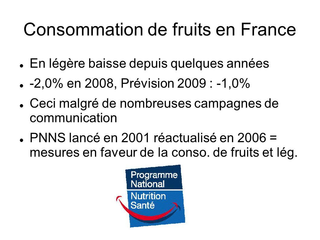 Consommation de fruits en France En légère baisse depuis quelques années -2,0% en 2008, Prévision 2009 : -1,0% Ceci malgré de nombreuses campagnes de