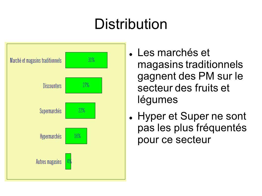 Distribution Les marchés et magasins traditionnels gagnent des PM sur le secteur des fruits et légumes Hyper et Super ne sont pas les plus fréquentés