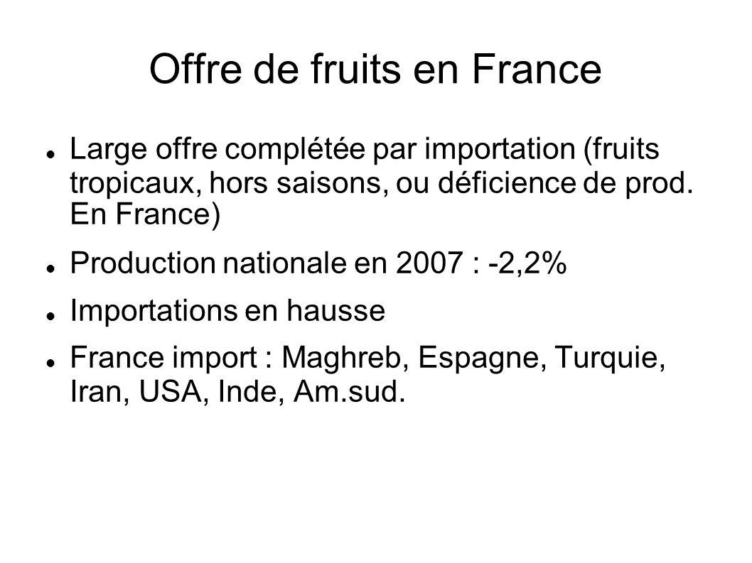 Offre de fruits en France Large offre complétée par importation (fruits tropicaux, hors saisons, ou déficience de prod. En France) Production national