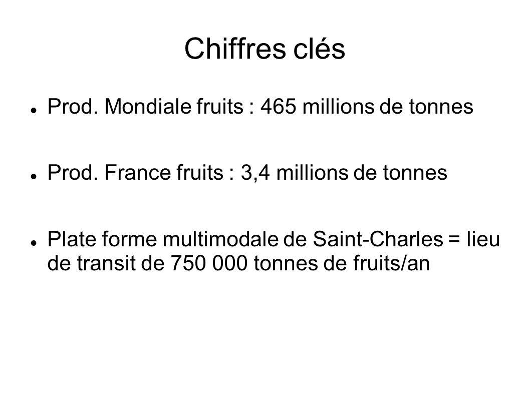 Chiffres clés Prod. Mondiale fruits : 465 millions de tonnes Prod. France fruits : 3,4 millions de tonnes Plate forme multimodale de Saint-Charles = l