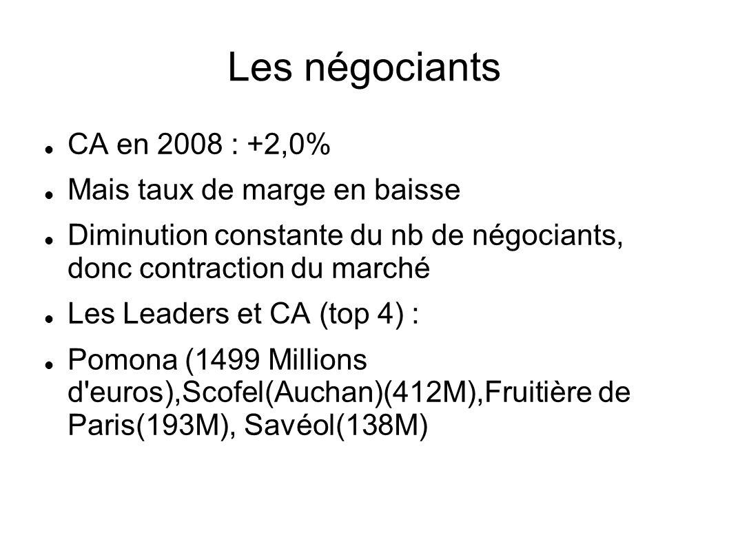 Les négociants CA en 2008 : +2,0% Mais taux de marge en baisse Diminution constante du nb de négociants, donc contraction du marché Les Leaders et CA
