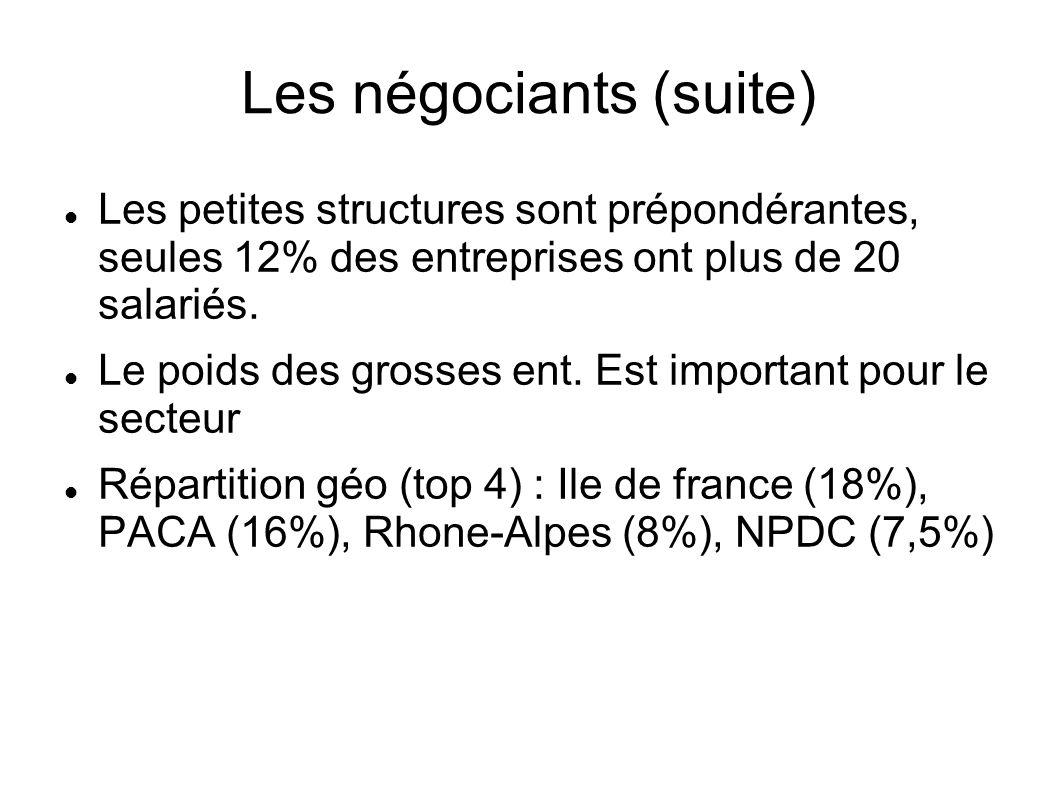 Les négociants (suite) Les petites structures sont prépondérantes, seules 12% des entreprises ont plus de 20 salariés. Le poids des grosses ent. Est i