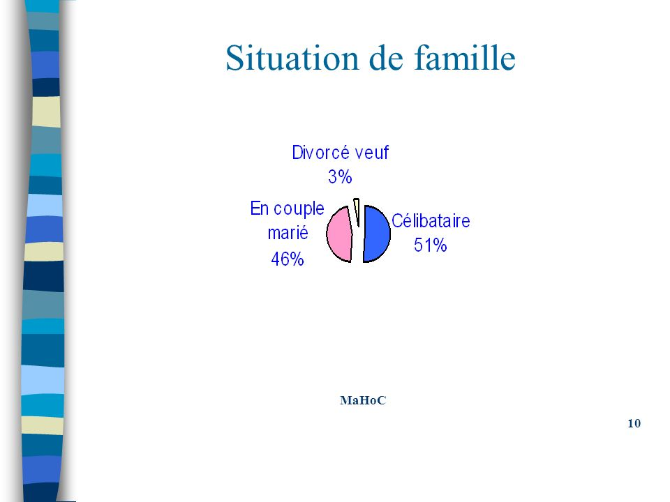 Situation de famille MaHoC 10