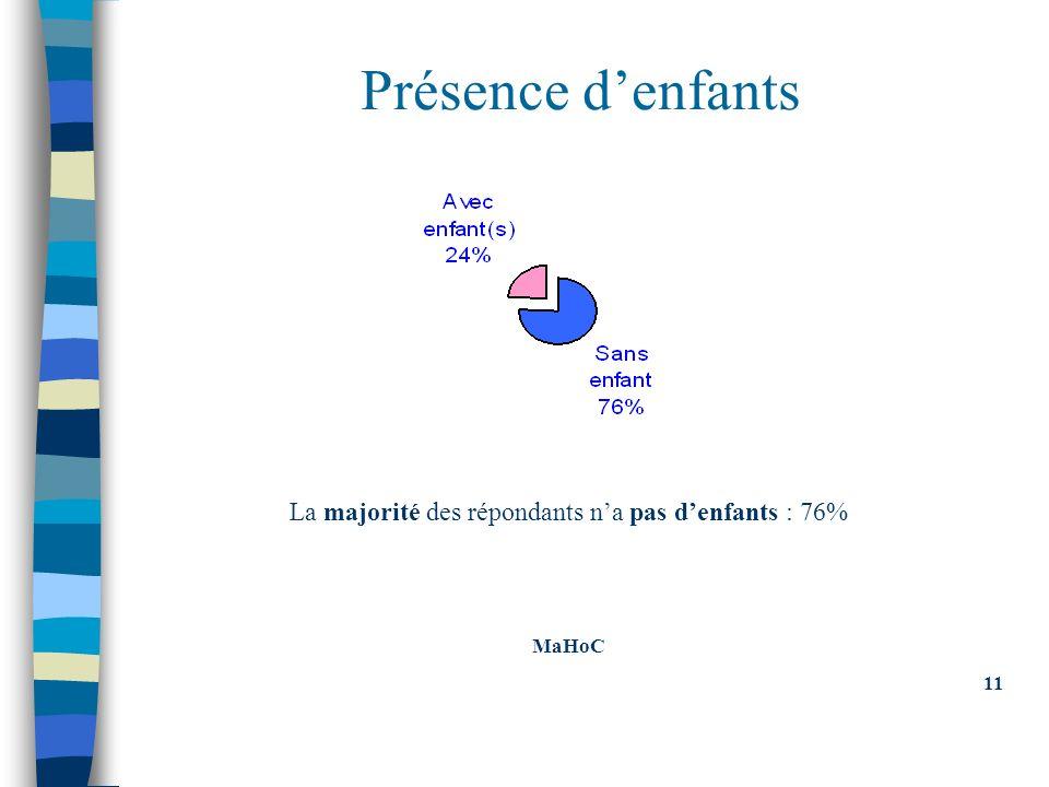 Présence denfants La majorité des répondants na pas denfants : 76% MaHoC 11