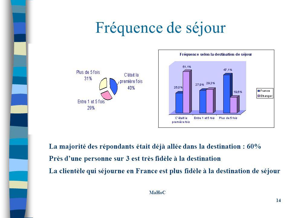 Fréquence de séjour La majorité des répondants était déjà allée dans la destination : 60% Près dune personne sur 3 est très fidèle à la destination La clientèle qui séjourne en France est plus fidèle à la destination de séjour MaHoC 14