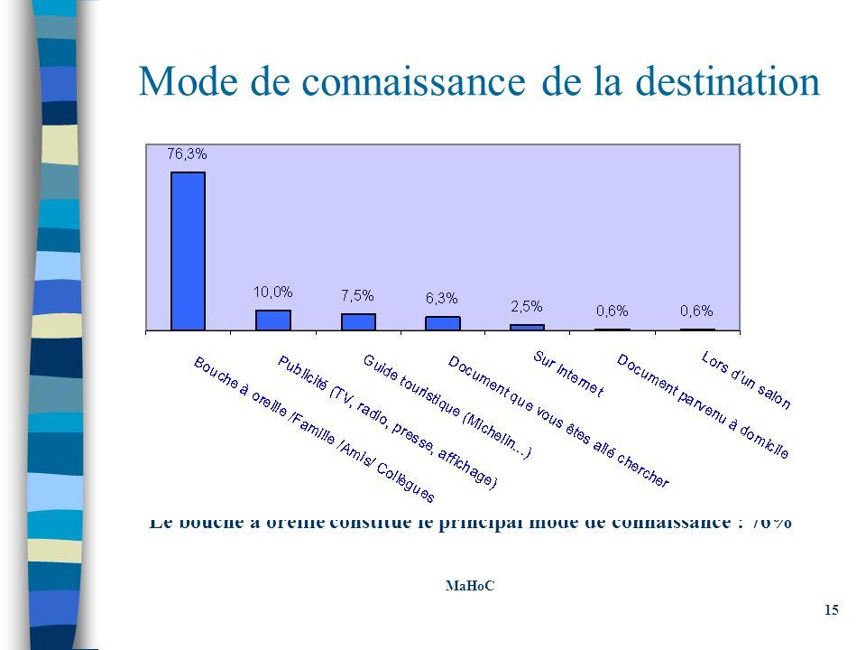 Mode de connaissance de la destination Le bouche à oreille constitue le principal mode de connaissance : 76% MaHoC 15