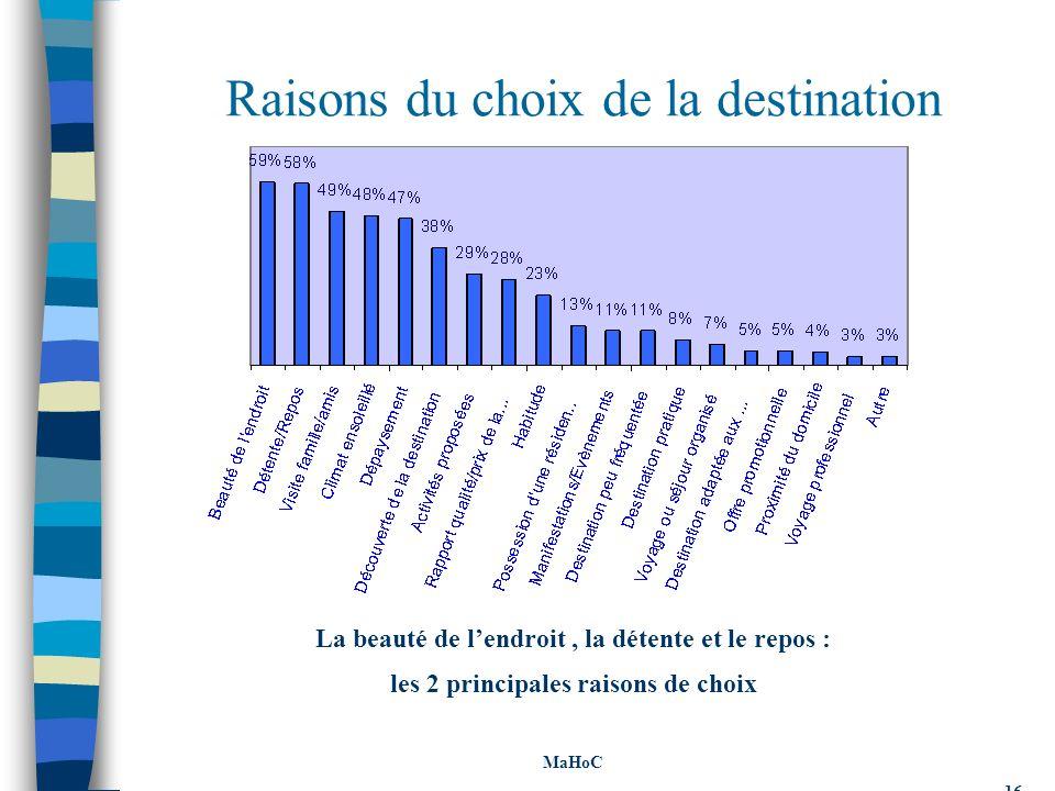 Raisons du choix de la destination La beauté de lendroit, la détente et le repos : les 2 principales raisons de choix MaHoC 16