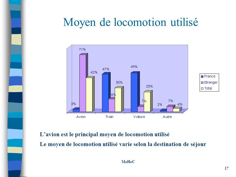 Moyen de locomotion utilisé Lavion est le principal moyen de locomotion utilisé Le moyen de locomotion utilisé varie selon la destination de séjour MaHoC 17