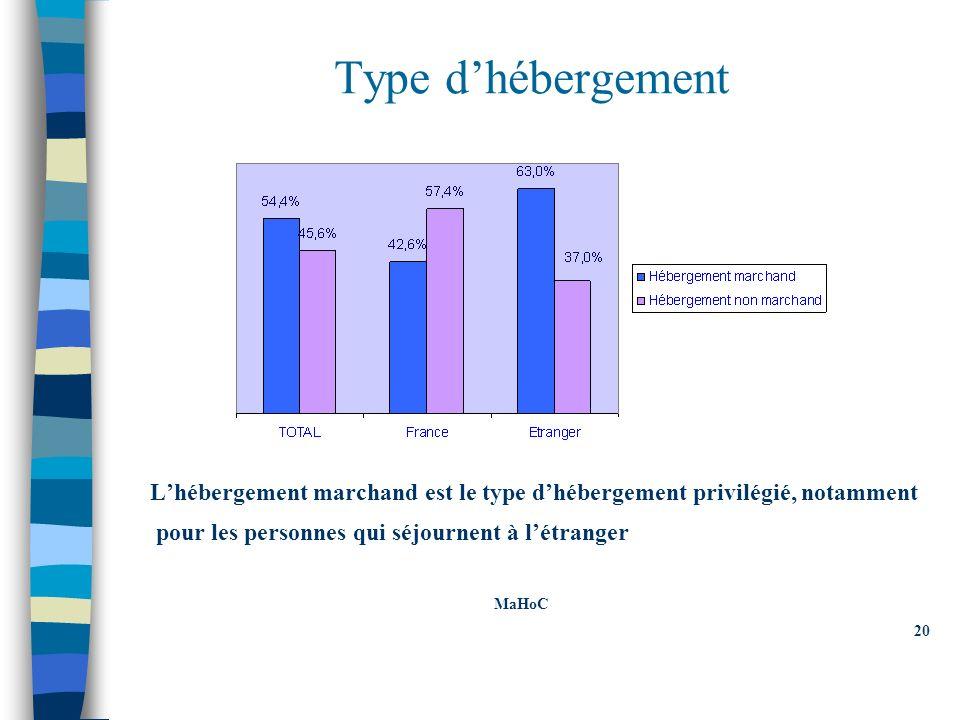 Type dhébergement Lhébergement marchand est le type dhébergement privilégié, notamment pour les personnes qui séjournent à létranger MaHoC 20