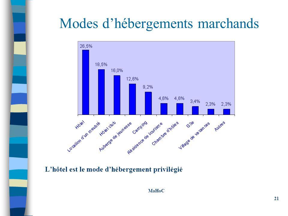 Modes dhébergements marchands Lhôtel est le mode dhébergement privilégié MaHoC 21