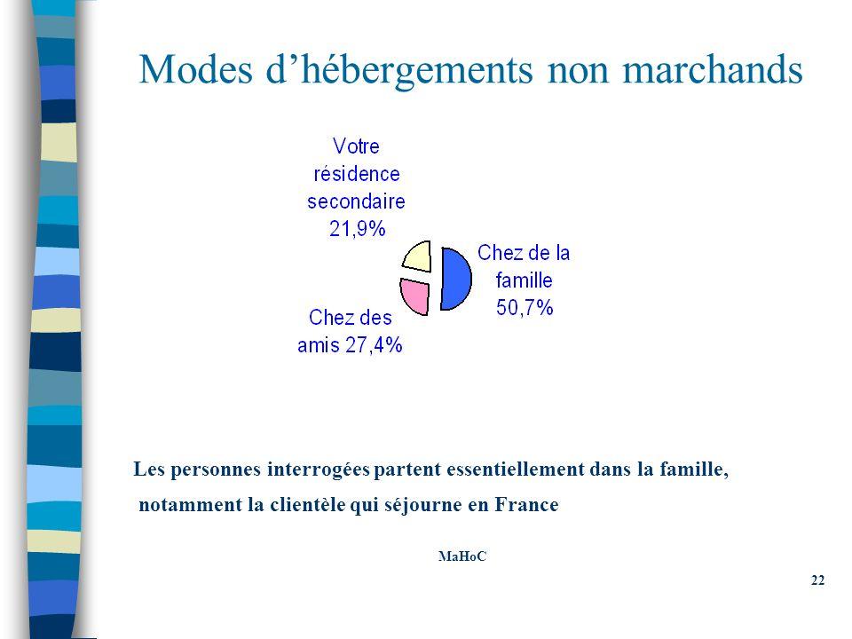 Modes dhébergements non marchands Les personnes interrogées partent essentiellement dans la famille, notamment la clientèle qui séjourne en France MaHoC 22