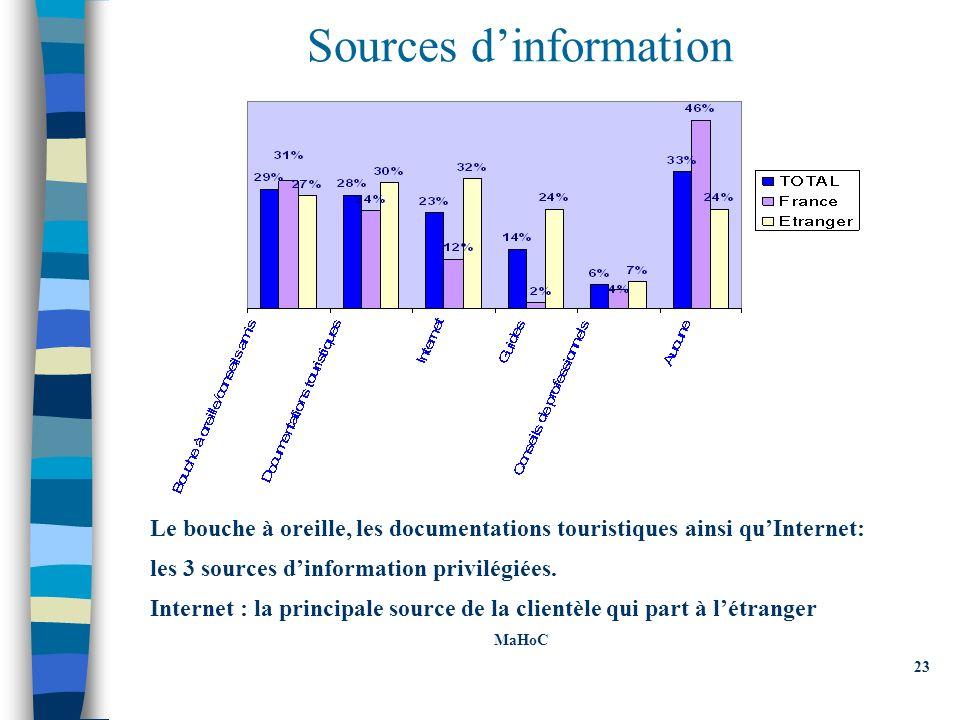 Sources dinformation Le bouche à oreille, les documentations touristiques ainsi quInternet: les 3 sources dinformation privilégiées.