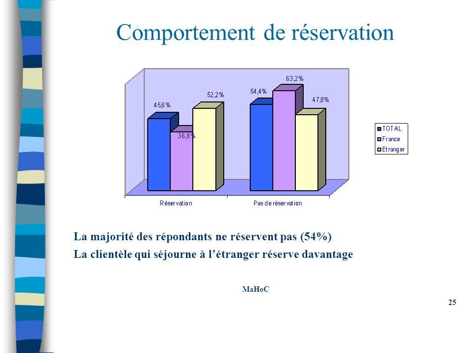 Comportement de réservation La majorité des répondants ne réservent pas (54%) La clientèle qui séjourne à létranger réserve davantage MaHoC 25