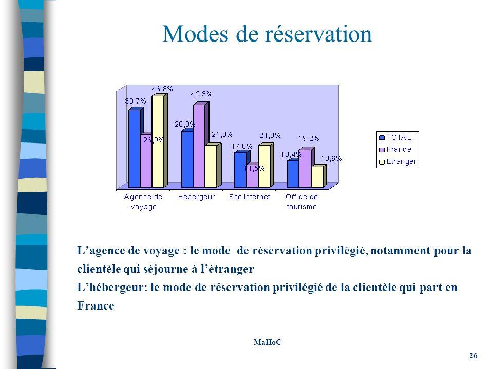 Modes de réservation Lagence de voyage : le mode de réservation privilégié, notamment pour la clientèle qui séjourne à létranger Lhébergeur: le mode de réservation privilégié de la clientèle qui part en France MaHoC 26