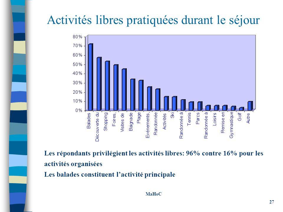Activités libres pratiquées durant le séjour Les répondants privilégient les activités libres: 96% contre 16% pour les activités organisées Les balades constituent lactivité principale MaHoC 27