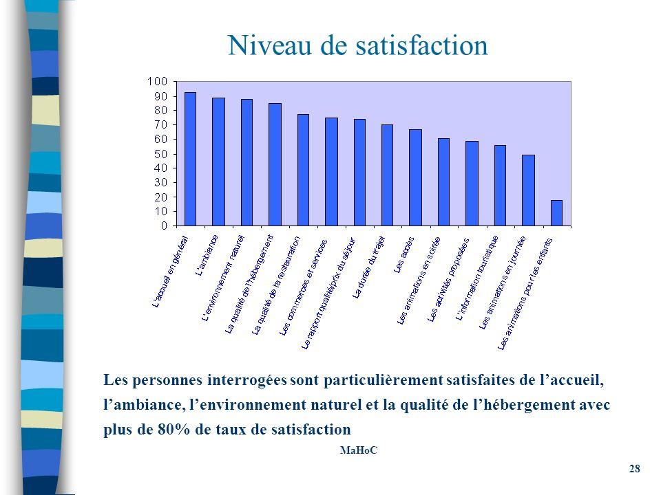 Niveau de satisfaction Les personnes interrogées sont particulièrement satisfaites de laccueil, lambiance, lenvironnement naturel et la qualité de lhébergement avec plus de 80% de taux de satisfaction MaHoC 28
