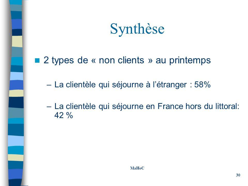Synthèse 2 types de « non clients » au printemps –La clientèle qui séjourne à létranger : 58% –La clientèle qui séjourne en France hors du littoral: 42 % MaHoC 30
