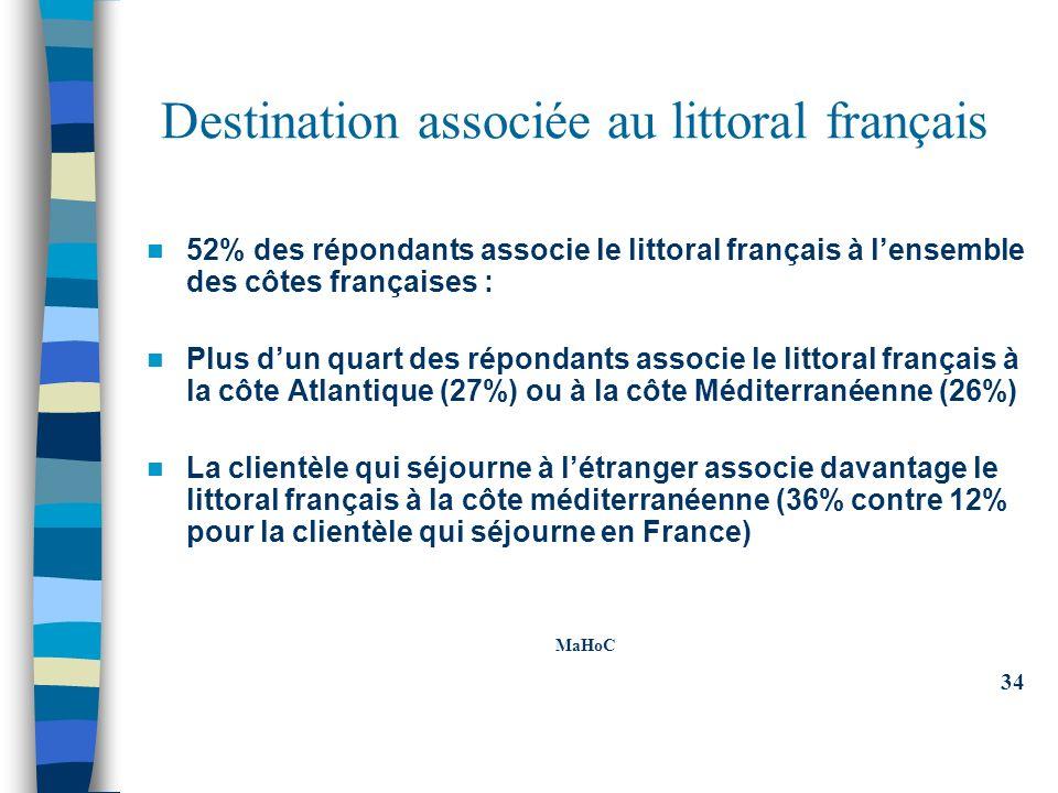 Destination associée au littoral français 52% des répondants associe le littoral français à lensemble des côtes françaises : Plus dun quart des répondants associe le littoral français à la côte Atlantique (27%) ou à la côte Méditerranéenne (26%) La clientèle qui séjourne à létranger associe davantage le littoral français à la côte méditerranéenne (36% contre 12% pour la clientèle qui séjourne en France) MaHoC 34