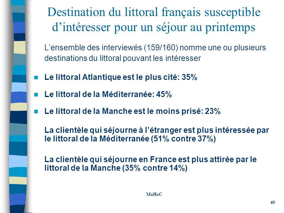 Destination du littoral français susceptible dintéresser pour un séjour au printemps Lensemble des interviewés (159/160) nomme une ou plusieurs destinations du littoral pouvant les intéresser Le littoral Atlantique est le plus cité: 35% Le littoral de la Méditerranée: 45% Le littoral de la Manche est le moins prisé: 23% La clientèle qui séjourne à létranger est plus intéressée par le littoral de la Méditerranée (51% contre 37%) La clientèle qui séjourne en France est plus attirée par le littoral de la Manche (35% contre 14%) MaHoC 40 MaHoC 40