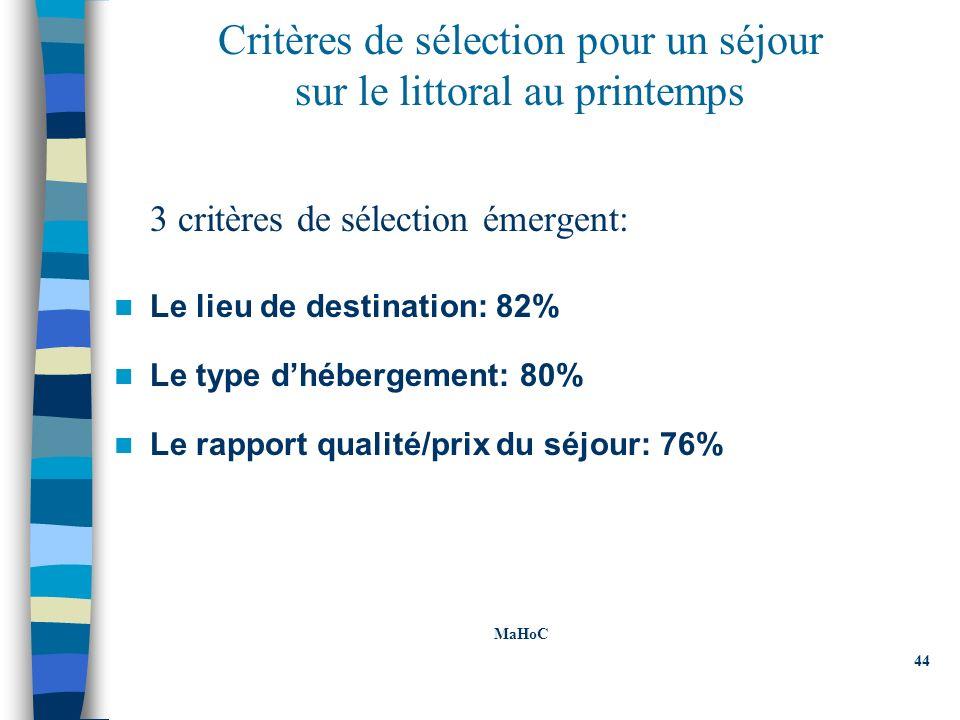 Critères de sélection pour un séjour sur le littoral au printemps 3 critères de sélection émergent: Le lieu de destination: 82% Le type dhébergement: 80% Le rapport qualité/prix du séjour: 76% MaHoC 44 MaHoC 44