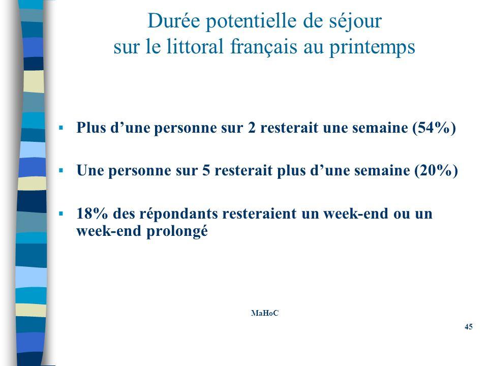 Durée potentielle de séjour sur le littoral français au printemps Plus dune personne sur 2 resterait une semaine (54%) Une personne sur 5 resterait plus dune semaine (20%) 18% des répondants resteraient un week-end ou un week-end prolongé MaHoC 45 MaHoC 45