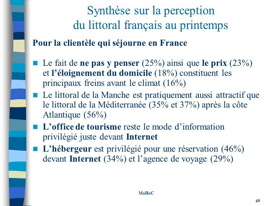 Synthèse sur la perception du littoral français au printemps Pour la clientèle qui séjourne en France Le fait de ne pas y penser (25%) ainsi que le prix (23%) et léloignement du domicile (18%) constituent les principaux freins avant le climat (16%) Le littoral de la Manche est pratiquement aussi attractif que le littoral de la Méditerranée (35% et 37%) après la côte Atlantique (56%) Loffice de tourisme reste le mode dinformation privilégié juste devant Internet Lhébergeur est privilégié pour une réservation (46%) devant Internet (34%) et lagence de voyage (29%) MaHoC 49